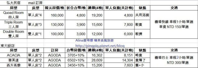 201409 住宿比較表.JPG
