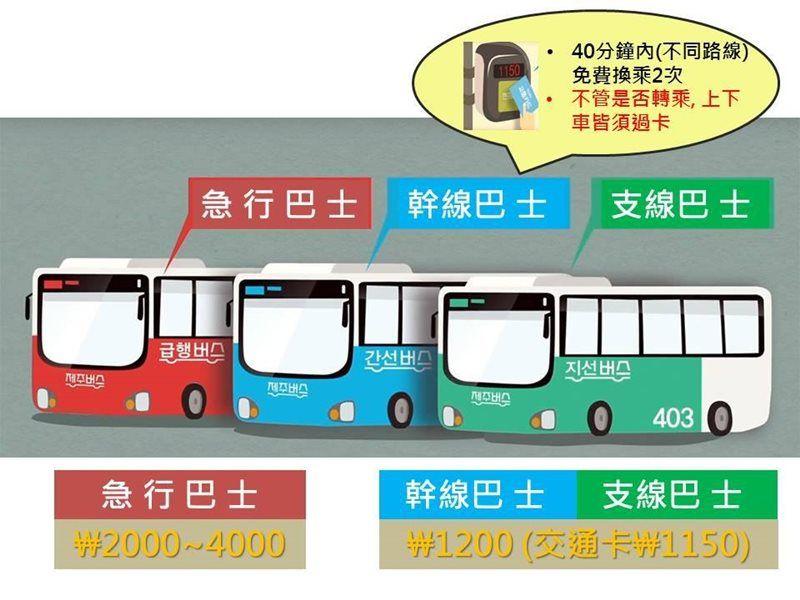 濟州島交通