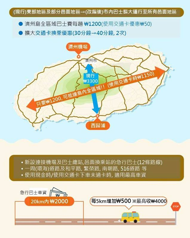 【濟州島自由行】重要! 濟州島交通 公車系統全新改編 快速便捷又省錢