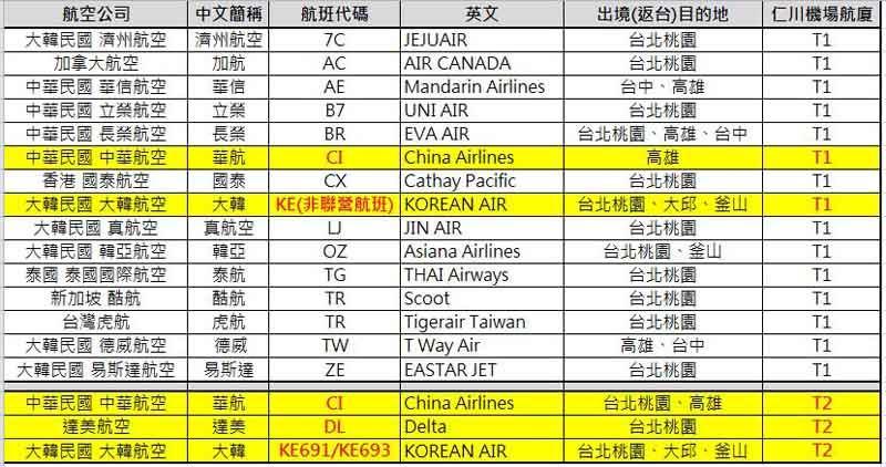 仁川機場 航班對應航廈資訊整理表