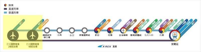 韓國 AREX機場快線 車站停靠