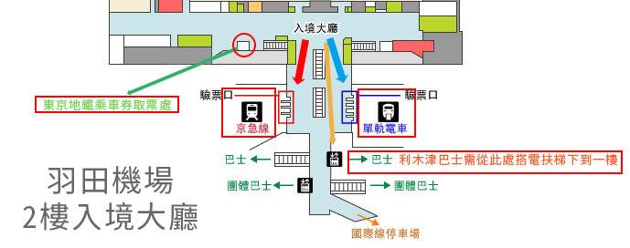 羽田機場入境交通